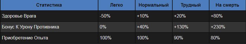 Уровни сложности в Ведьмаке 3: в чем разница, как изменить режим во время игры