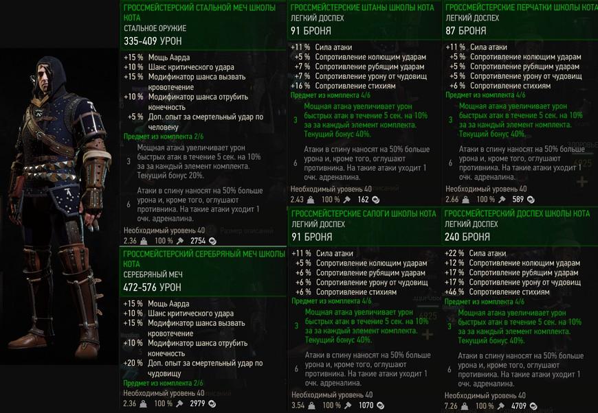 Гроссмейстерское снаряжение Школы Кота в Ведьмаке 3: характеристики и бонусы комплекта
