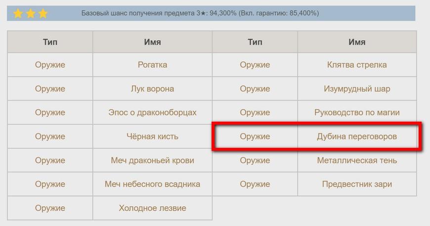 """""""Дубина переговоров"""" в Геншин импакт (подробный гайд по двуручнику)"""